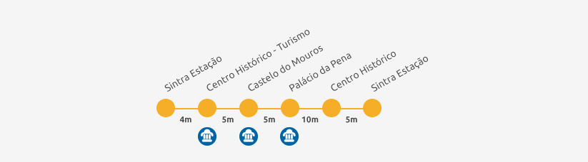 Ónibus 434 Circuito da Pena Sintra