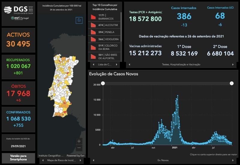 Gráfico situação da Covid-19 em Portugal